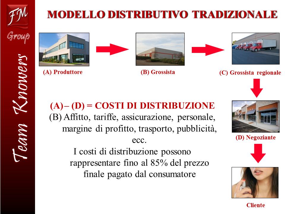 ModelloDistribuzione1