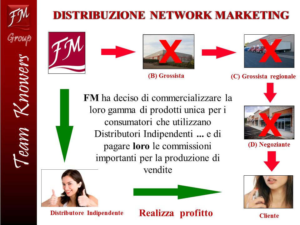 ModelloDistribuzione21