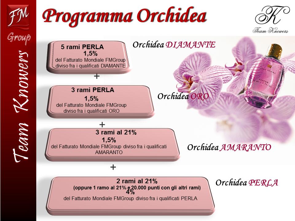 ProgrammaOrchidea